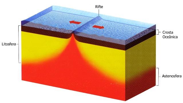 ¿Qué es la divergencia de placas?